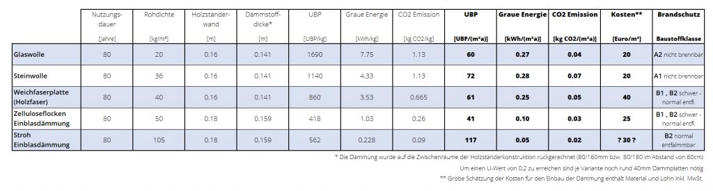 Zwischenwand-Dämmung Vergleich (Holzrieglebau)