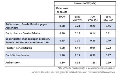 U-Werte vom Referenzgebäudeund für KfW70, 55 und 40